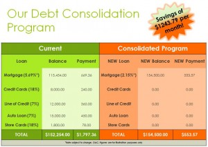 Example of debt consolidation